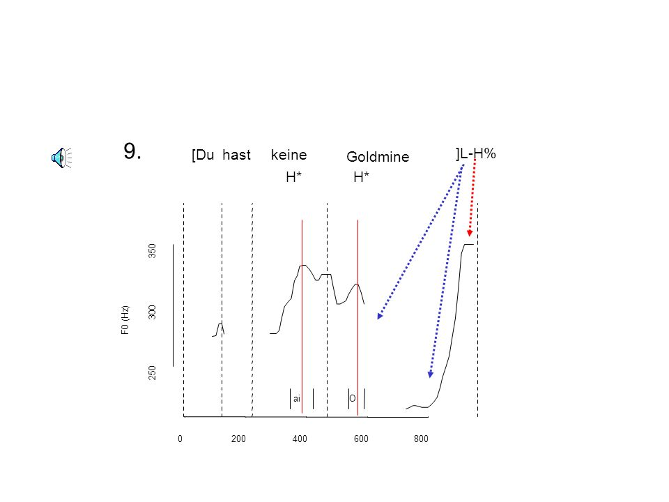 9. ]L-H% [Du hast keine Goldmine H* H* 350 300 F0 (Hz) 250 ai O 200